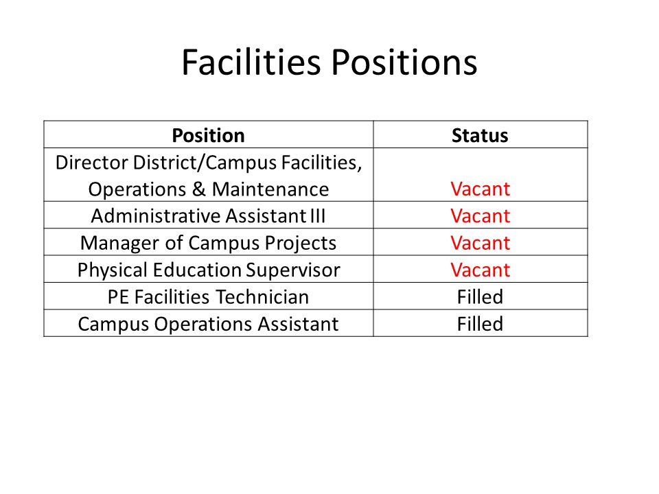 Facilities KPIs Sustainable practices producing results