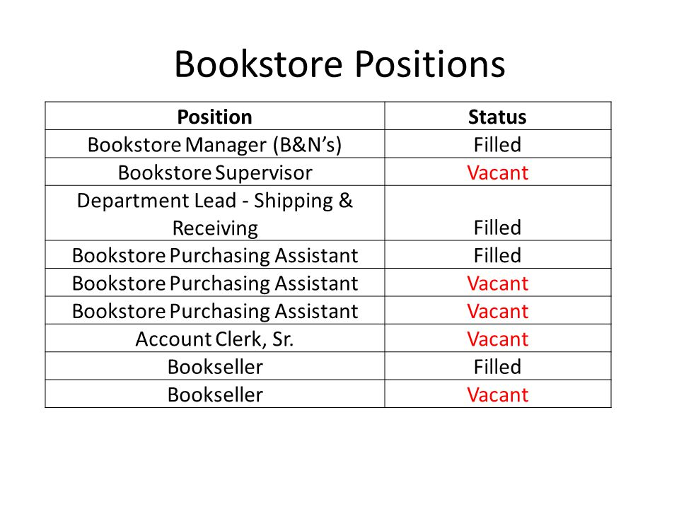 Bookstore Positions PositionStatus Bookstore Manager (B&Ns)Filled Bookstore SupervisorVacant Department Lead - Shipping & ReceivingFilled Bookstore Purchasing AssistantFilled Bookstore Purchasing AssistantVacant Bookstore Purchasing AssistantVacant Account Clerk, Sr.Vacant BooksellerFilled BooksellerVacant