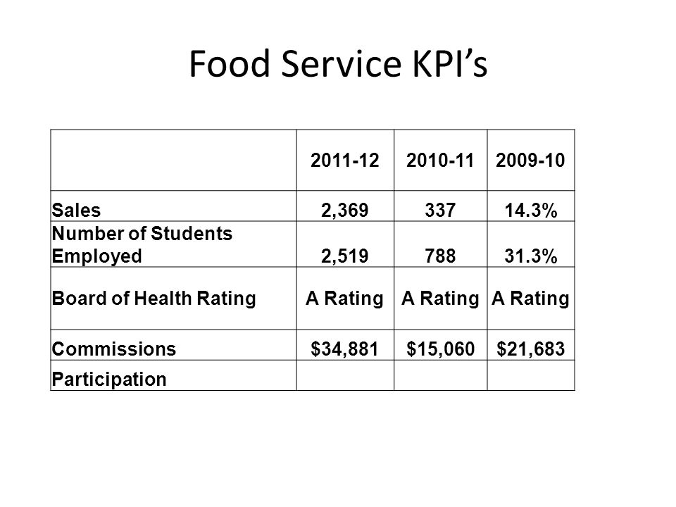 Food Service KPIs 2011-122010-112009-10 Sales2,36933714.3% Number of Students Employed2,51978831.3% Board of Health RatingA Rating Commissions$34,881$