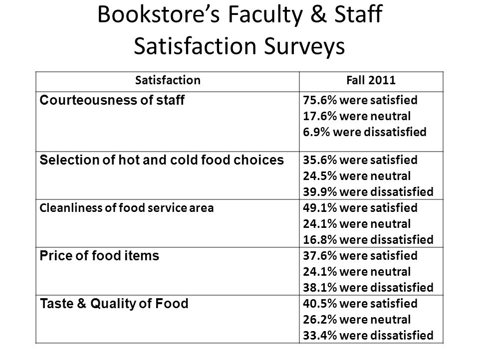 Bookstores Faculty & Staff Satisfaction Surveys SatisfactionFall 2011 Courteousness of staff 75.6% were satisfied 17.6% were neutral 6.9% were dissatisfied Selection of hot and cold food choices 35.6% were satisfied 24.5% were neutral 39.9% were dissatisfied Cleanliness of food service area49.1% were satisfied 24.1% were neutral 16.8% were dissatisfied Price of food items 37.6% were satisfied 24.1% were neutral 38.1% were dissatisfied Taste & Quality of Food 40.5% were satisfied 26.2% were neutral 33.4% were dissatisfied