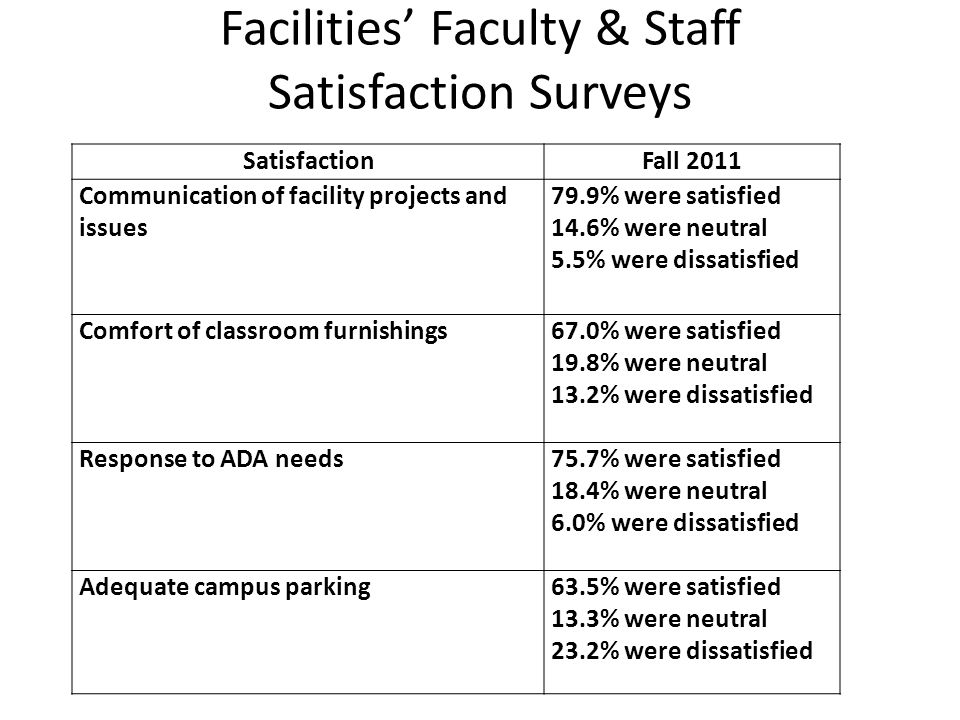 Facilities Student Satisfaction Surveys SatisfactionFall 2011Fall 2010 Promptness with which safety hazards are removed 96.5% were satisfied The ability of the new buildings and labs to meet student educational needs 95.1% were satisfied 95.5% were satisfied Condition of classroom furnishings 88.5% were satisfied 88.6% were satisfied Comfort of classroom furnishings 83.4% were satisfied 84.6% were satisfied