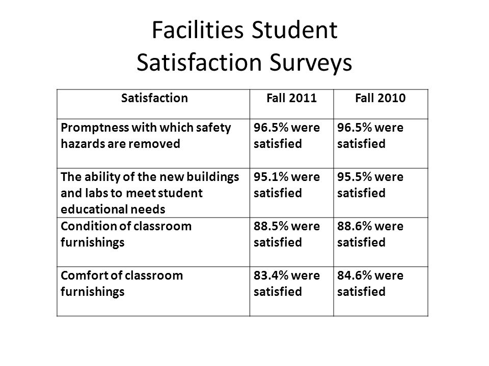 Bookstores Student Satisfaction Surveys Satisfaction Fall 2011Fall 2010 Courteousness of staff 92.2% satisfied 89.6% were satisfied Selection of hot and cold food choices 75.9% were satisfied 65.3% were satisfied Speed of service 84% were satisfied 76.7% were satisfied Cleanliness of food service area91.9% were satisfied 87.1% were satisfied Price of food items 44.6% were satisfied 45.9% were satisfied
