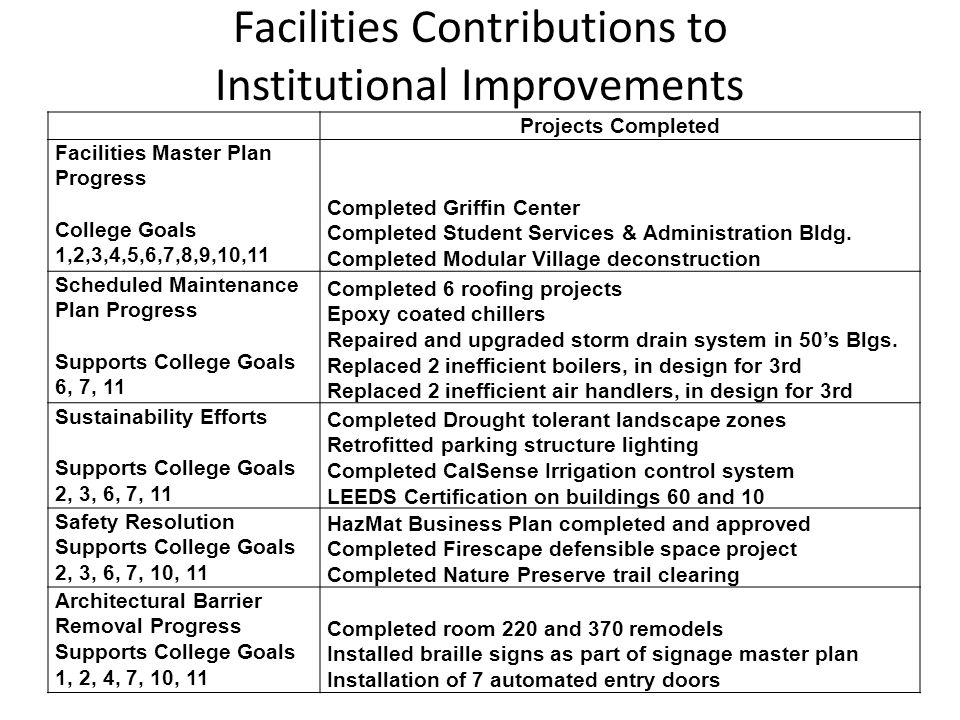 Facilities Contributions to Institutional Improvements Projects Completed Facilities Master Plan Progress College Goals 1,2,3,4,5,6,7,8,9,10,11 Comple