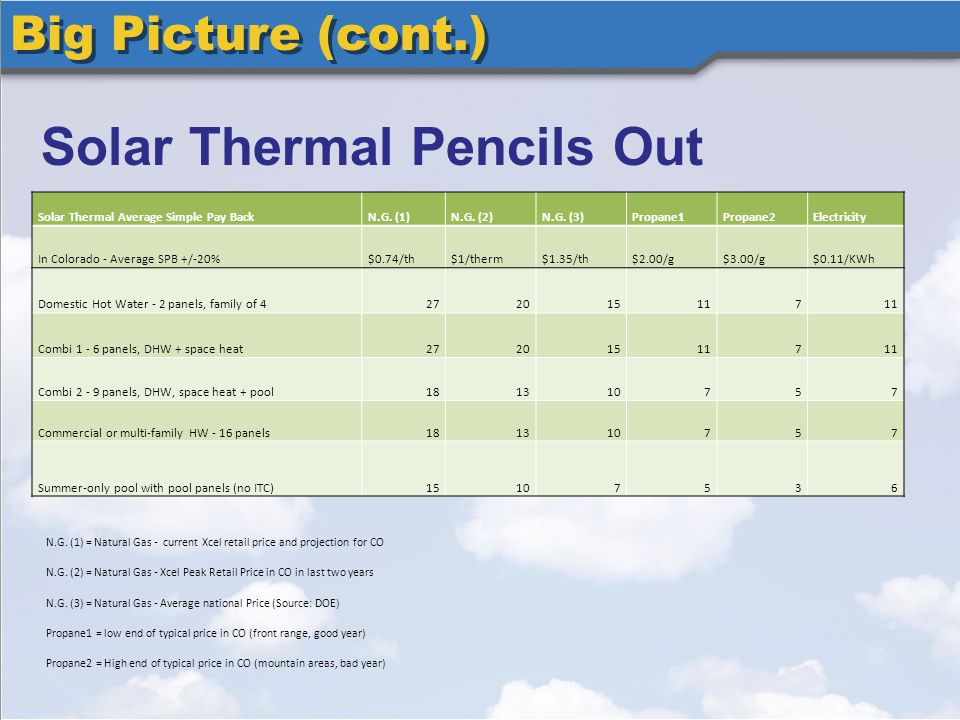 Big Picture (cont.) Solar Thermal Pencils Out Solar Thermal Average Simple Pay BackN.G.