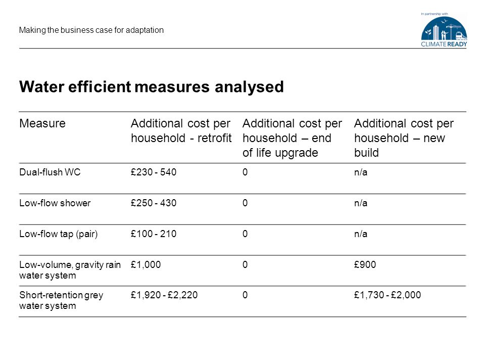 Water efficient measures analysed Making the business case for adaptation MeasureAdditional cost per household - retrofit Additional cost per household – end of life upgrade Additional cost per household – new build Dual-flush WC£ n/a Low-flow shower£ n/a Low-flow tap (pair)£ n/a Low-volume, gravity rain water system £1,0000£900 Short-retention grey water system £1,920 - £2,2200£1,730 - £2,000