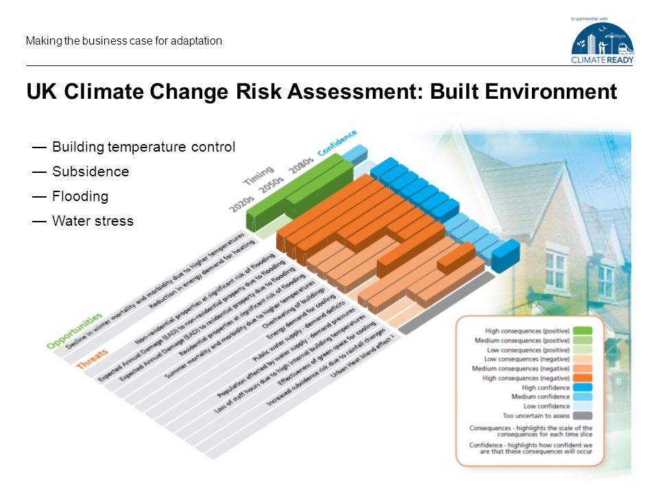 UK Climate Change Risk Assessment: Built Environment Making the business case for adaptation Building temperature control Subsidence Flooding Water stress