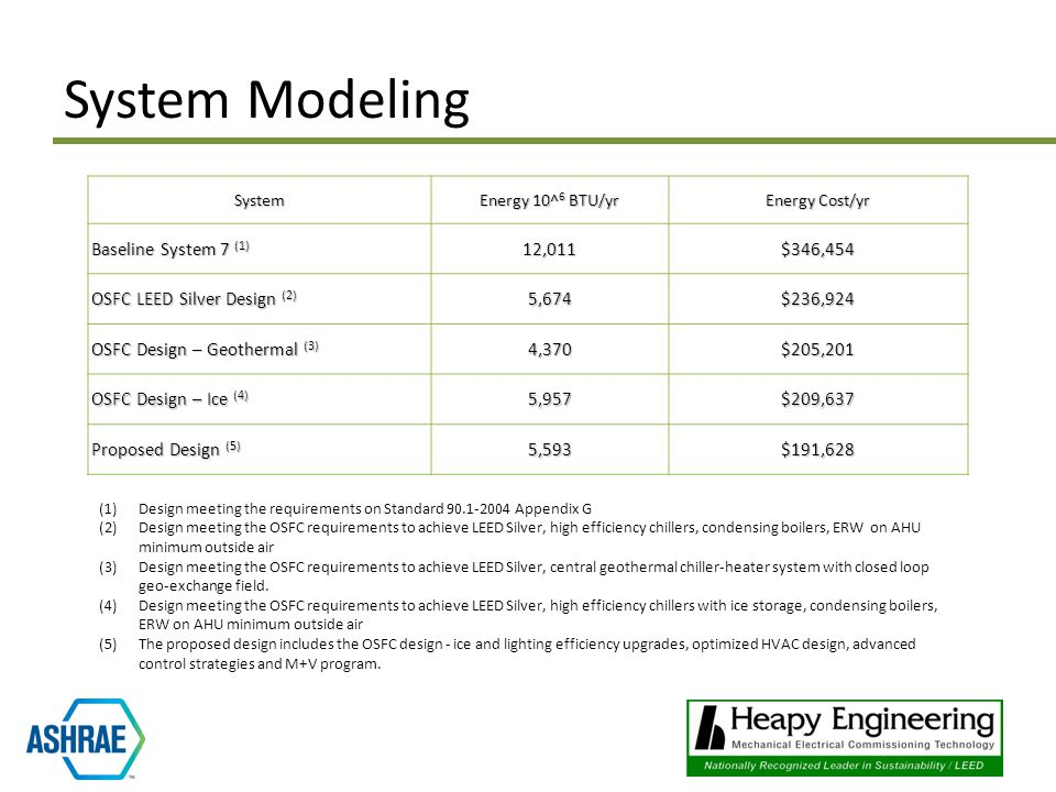System Modeling System Energy 10^ 6 BTU/yr Energy Cost/yr Baseline System 7 (1) 12,011$346,454 OSFC LEED Silver Design (2) 5,674$236,924 OSFC Design – Geothermal (3) 4,370$205,201 OSFC Design – Ice (4) 5,957$209,637 Proposed Design (5) 5,593$191,628 (1)Design meeting the requirements on Standard 90.1-2004 Appendix G (2)Design meeting the OSFC requirements to achieve LEED Silver, high efficiency chillers, condensing boilers, ERW on AHU minimum outside air (3)Design meeting the OSFC requirements to achieve LEED Silver, central geothermal chiller-heater system with closed loop geo-exchange field.