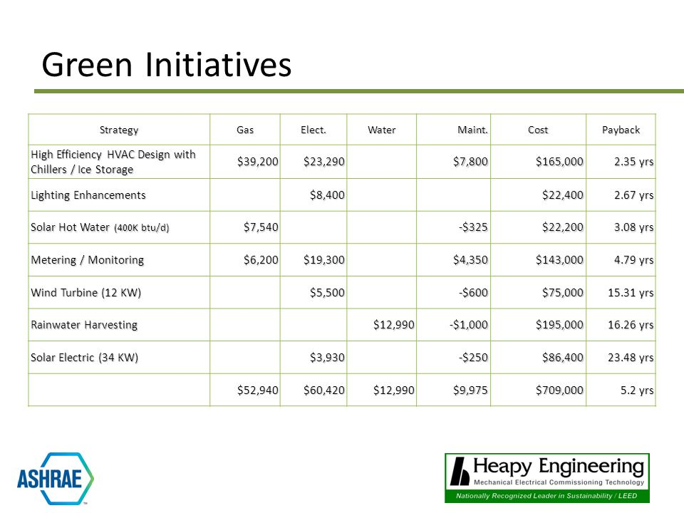 Green Initiatives StrategyGasElect.WaterMaint.CostPayback High Efficiency HVAC Design with Chillers / Ice Storage $39,200$23,290$7,800$165,000 2.35 yrs Lighting Enhancements $8,400$22,400 2.67 yrs Solar Hot Water (400K btu/d) $7,540-$325$22,200 3.08 yrs Metering / Monitoring $6,200$19,300$4,350$143,000 4.79 yrs Wind Turbine (12 KW) $5,500-$600$75,000 15.31 yrs Rainwater Harvesting $12,990-$1,000$195,000 16.26 yrs Solar Electric (34 KW) $3,930-$250$86,400 23.48 yrs $52,940$60,420$12,990$9,975$709,000 5.2 yrs
