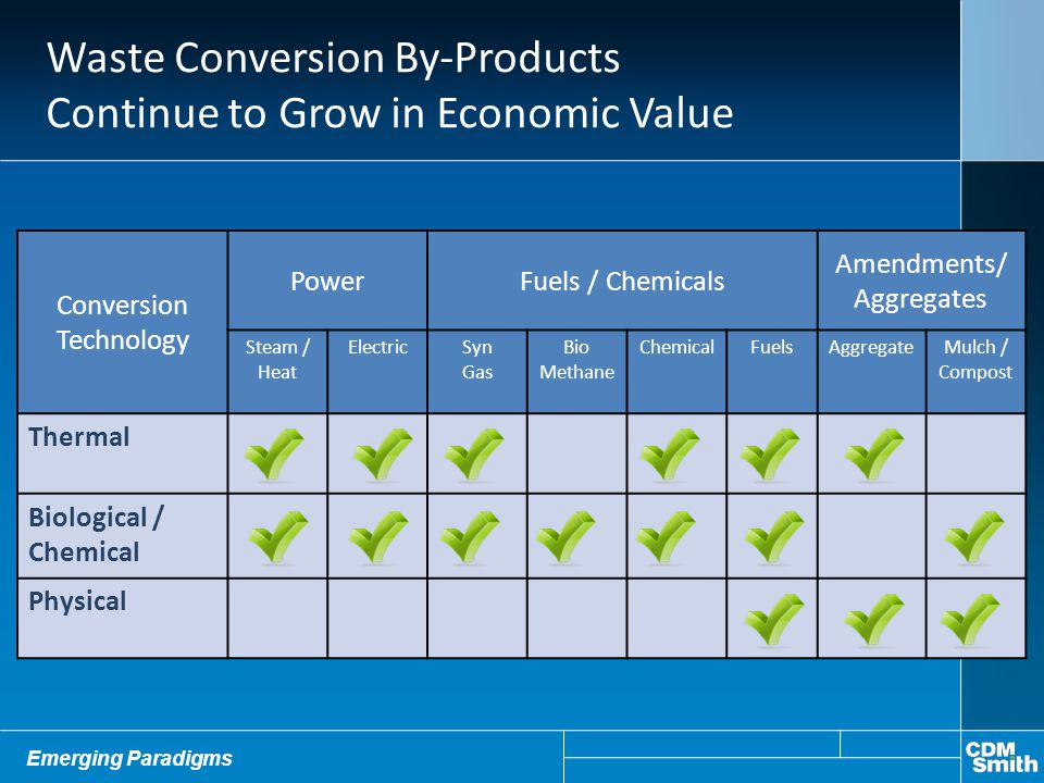 Waste Conversion By-Products Continue to Grow in Economic Value Conversion Technology PowerFuels / Chemicals Amendments/ Aggregates Steam / Heat Elect