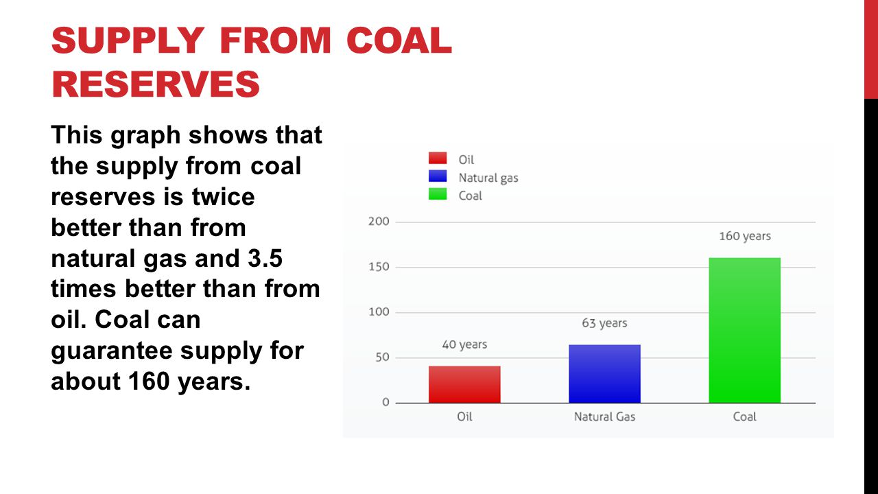 This graph shows that the supply from coal reserves is twice better than from natural gas and 3.5 times better than from oil. Coal can guarantee suppl