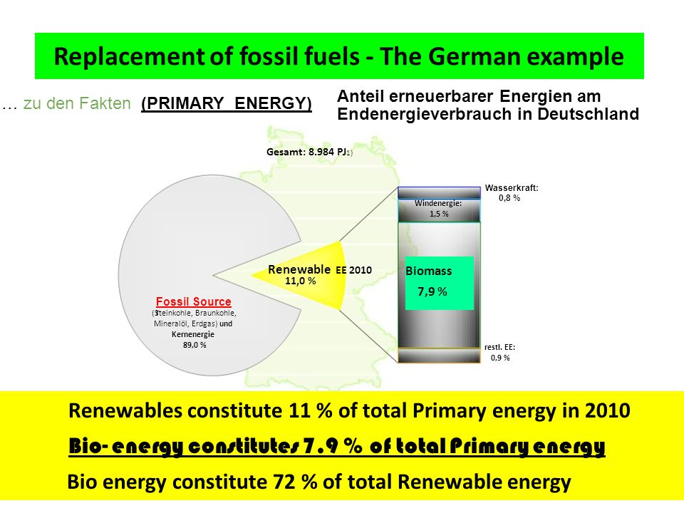 … zu den Fakten (PRIMARY ENERGY) Anteil erneuerbarer Energien am Endenergieverbrauch in Deutschland Gesamt: 8.984 PJ 1) Wasserkraft: Renewable EE 2010