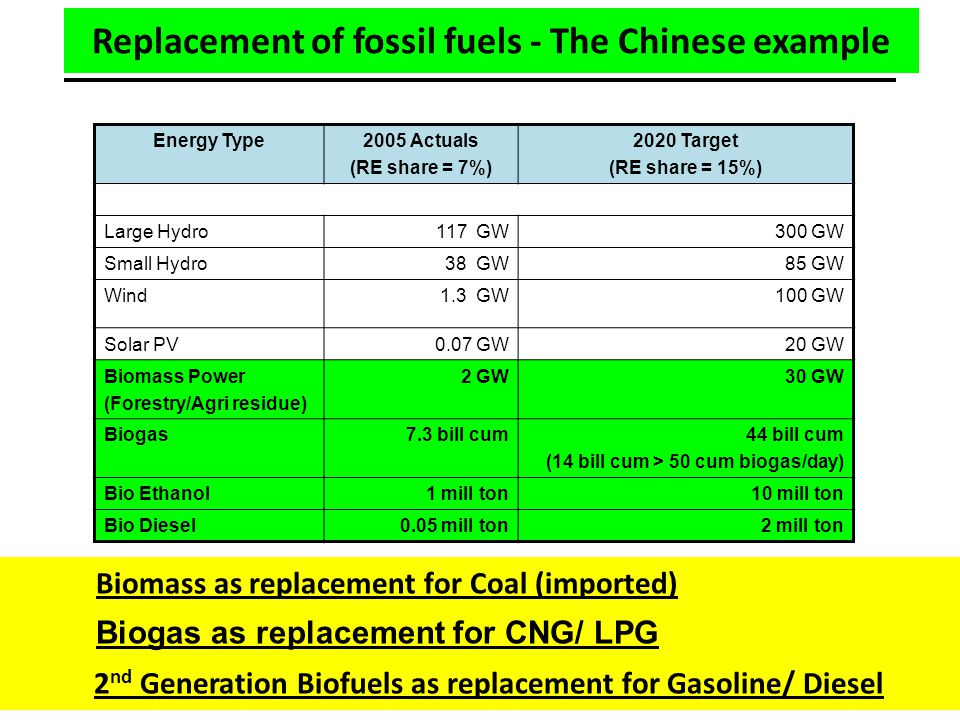 Replacement of fossil fuels - The Chinese example Energy Type2005 Actuals (RE share = 7%) 2020 Target (RE share = 15%) Large Hydro117 GW300 GW Small Hydro38 GW 85 GW Wind1.3 GW100 GW Solar PV0.07 GW20 GW Biomass Power (Forestry/Agri residue) 2 GW30 GW Biogas7.3 bill cum44 bill cum (14 bill cum > 50 cum biogas/day) Bio Ethanol1 mill ton10 mill ton Bio Diesel0.05 mill ton2 mill ton Biomass as replacement for Coal (imported) Biogas as replacement for CNG/ LPG 2 nd Generation Biofuels as replacement for Gasoline/ Diesel