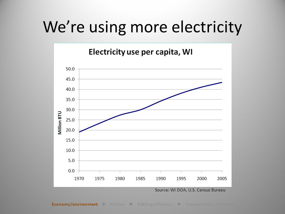 6 Were using more electricity Economy/environment Policies Building efficiency Transportation efficiency Source: WI DOA, U.S.