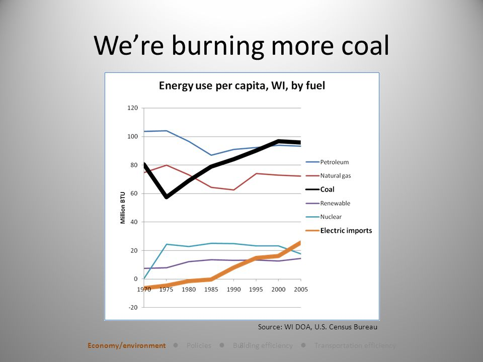 8 Were burning more coal Economy/environment Policies Building efficiency Transportation efficiency Source: WI DOA, U.S.