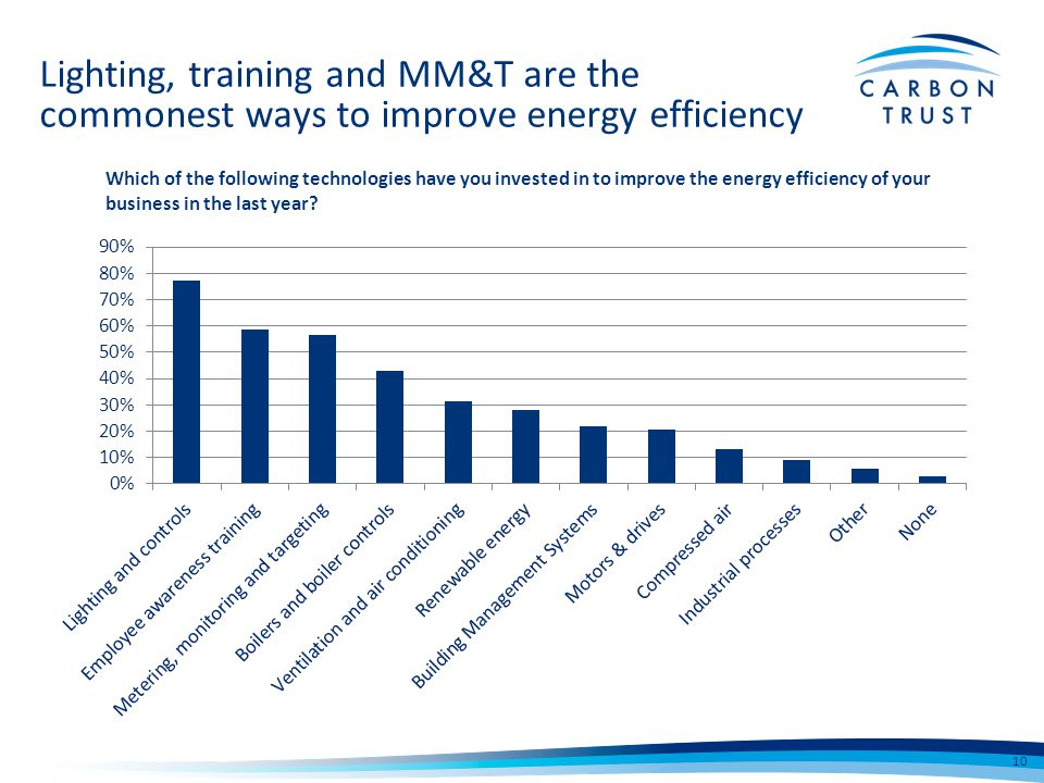 Lighting, training and MM&T are the commonest ways to improve energy efficiency Which of the following technologies have you invested in to improve the energy efficiency of your business in the last year.