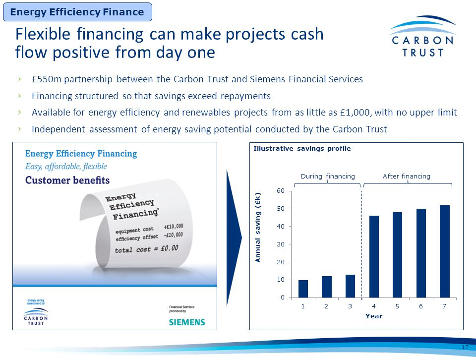 During financingAfter financing Illustrative savings profile Energy Efficiency Finance 17 Flexible financing can make projects cash flow positive from