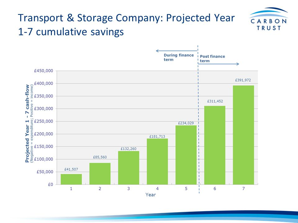 Transport & Storage Company: Projected Year 1-7 cumulative savings