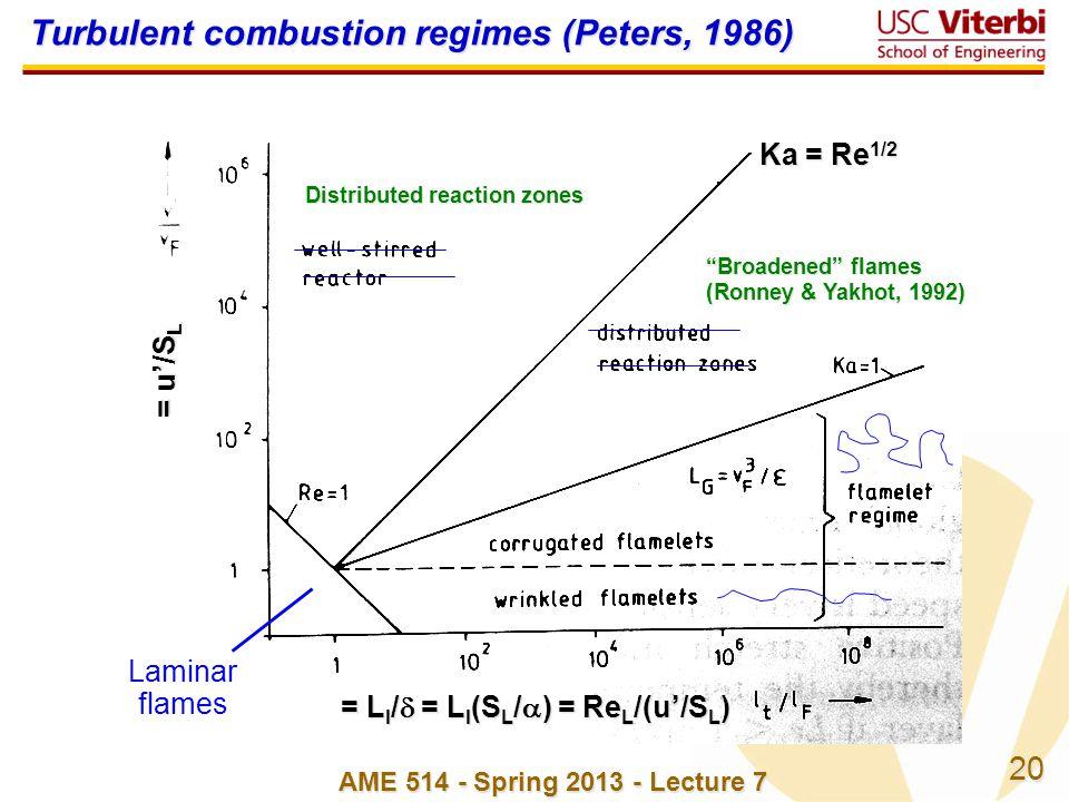 20 AME 514 - Spring 2013 - Lecture 7 = u/S L = L I / = L I (S L / ) = Re L /(u/S L ) Laminar flames Broadened flamesBroadened flames (Ronney & Yakhot, 1992) Distributed reaction zones Ka = Re 1/2 Turbulent combustion regimes (Peters, 1986)