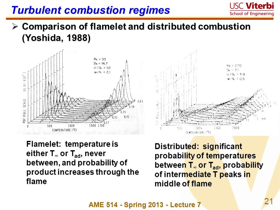 21 AME 514 - Spring 2013 - Lecture 7 Turbulent combustion regimes Comparison of flamelet and distributed combustion (Yoshida, 1988) Comparison of flam
