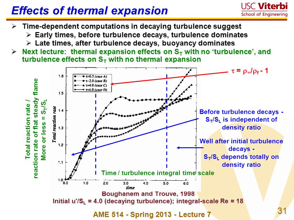 31 AME 514 - Spring 2013 - Lecture 7 Effects of thermal expansion Time-dependent computations in decaying turbulence suggest Time-dependent computatio