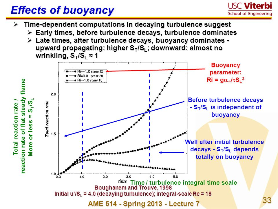 33 AME 514 - Spring 2013 - Lecture 7 Time-dependent computations in decaying turbulence suggest Time-dependent computations in decaying turbulence sug