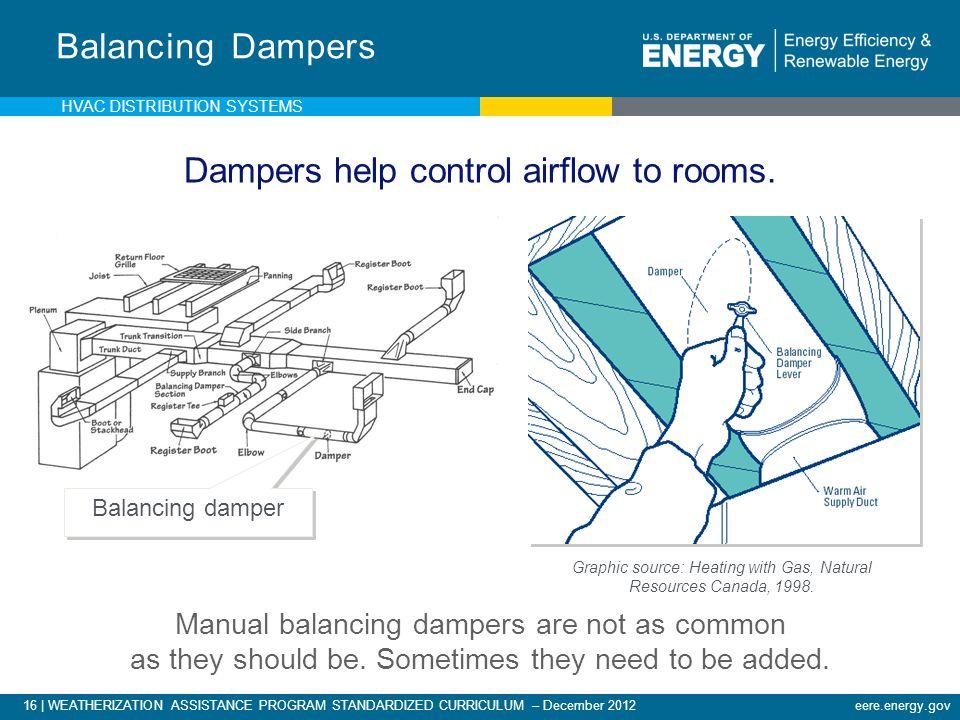 16 | WEATHERIZATION ASSISTANCE PROGRAM STANDARDIZED CURRICULUM – December 2012eere.energy.gov Balancing damper Balancing Dampers Graphic source: Heati