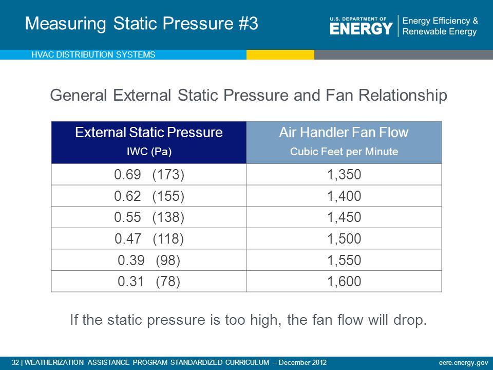 32 | WEATHERIZATION ASSISTANCE PROGRAM STANDARDIZED CURRICULUM – December 2012eere.energy.gov External Static Pressure IWC (Pa) Air Handler Fan Flow C