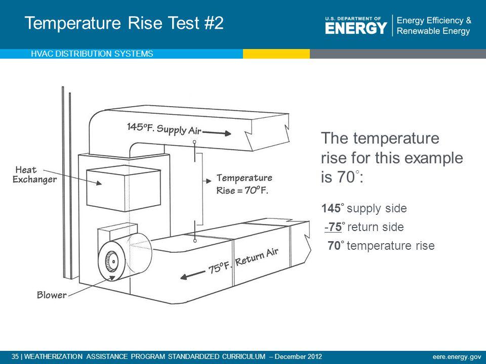35 | WEATHERIZATION ASSISTANCE PROGRAM STANDARDIZED CURRICULUM – December 2012eere.energy.gov Measuring Temperature Rise & Calculating CFM Temperature