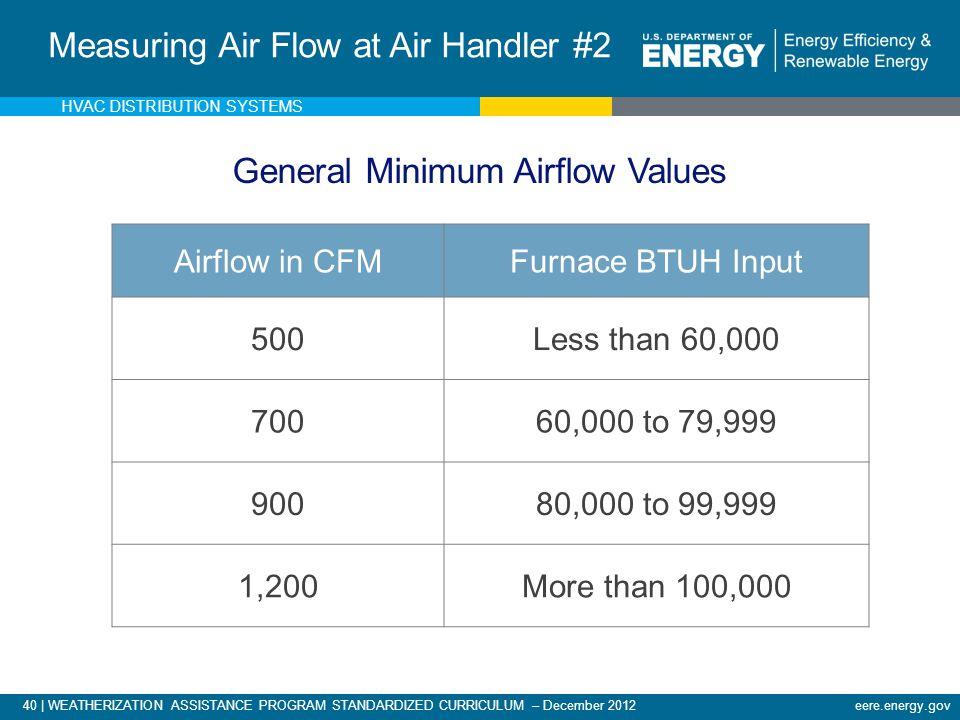 40 | WEATHERIZATION ASSISTANCE PROGRAM STANDARDIZED CURRICULUM – December 2012eere.energy.gov Airflow in CFMFurnace BTUH Input 500Less than 60,000 700