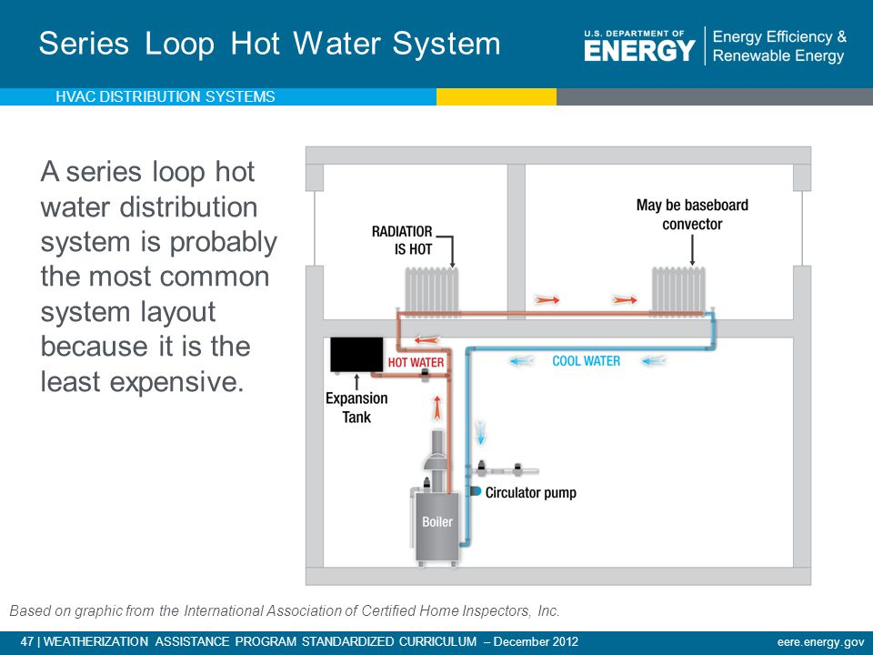 47 | WEATHERIZATION ASSISTANCE PROGRAM STANDARDIZED CURRICULUM – December 2012eere.energy.gov Series Loop Hot Water System Based on graphic from the I