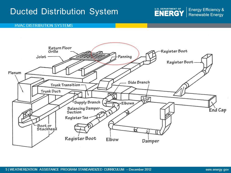 5 | WEATHERIZATION ASSISTANCE PROGRAM STANDARDIZED CURRICULUM – December 2012eere.energy.gov Ducted Distribution System HVAC DISTRIBUTION SYSTEMS
