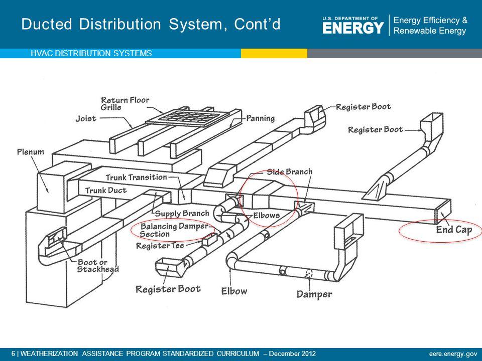 6 | WEATHERIZATION ASSISTANCE PROGRAM STANDARDIZED CURRICULUM – December 2012eere.energy.gov Ducted Distribution System, Contd HVAC DISTRIBUTION SYSTE