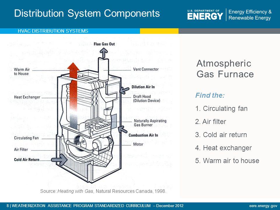 8 | WEATHERIZATION ASSISTANCE PROGRAM STANDARDIZED CURRICULUM – December 2012eere.energy.gov Atmospheric Gas Furnace Distribution System Components Fi