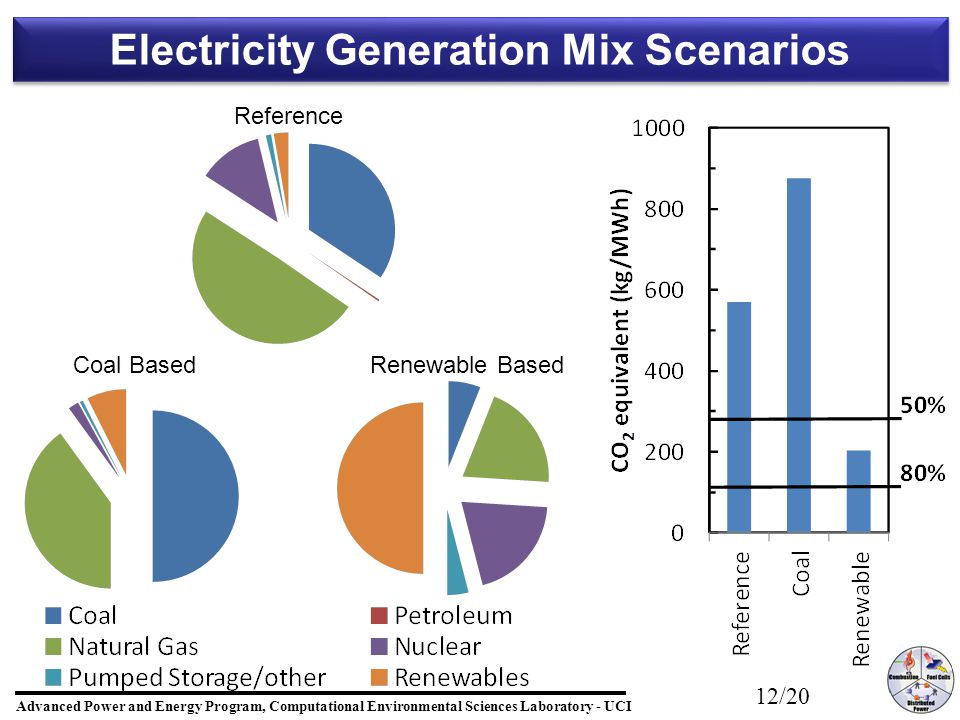 Advanced Power and Energy Program, Computational Environmental Sciences Laboratory - UCI 12/20 Electricity Generation Mix Scenarios Reference Coal BasedRenewable Based