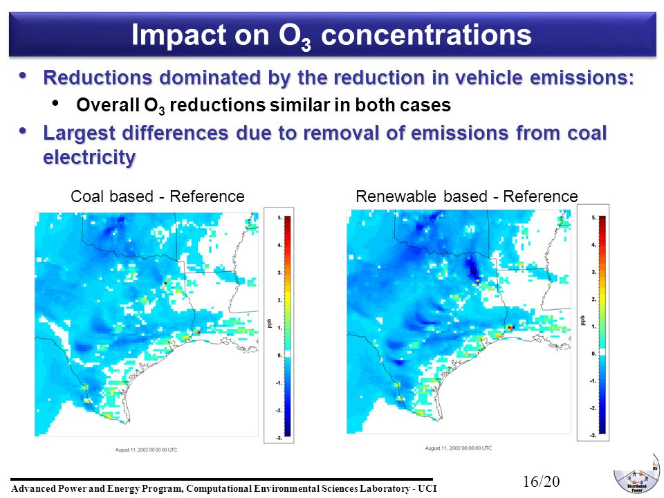 Advanced Power and Energy Program, Computational Environmental Sciences Laboratory - UCI 16/20 Reductions dominated by the reduction in vehicle emissions: Reductions dominated by the reduction in vehicle emissions: Overall O 3 reductions similar in both cases Largest differences due to removal of emissions from coal electricity Largest differences due to removal of emissions from coal electricity Impact on O 3 concentrations Coal based - ReferenceRenewable based - Reference