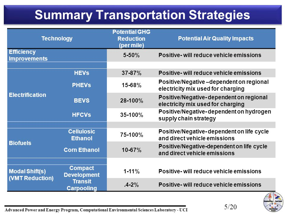 Advanced Power and Energy Program, Computational Environmental Sciences Laboratory - UCI 5/20 Summary Transportation Strategies Technology Potential GHG Reduction (per mile) Potential Air Quality Impacts Efficiency Improvements 5-50%Positive- will reduce vehicle emissions Electrification HEVs37-87%Positive- will reduce vehicle emissions PHEVs15-68% Positive/Negative –dependent on regional electricity mix used for charging BEVS28-100% Positive/Negative- dependent on regional electricity mix used for charging HFCVs35-100% Positive/Negative- dependent on hydrogen supply chain strategy Biofuels Cellulosic Ethanol 75-100% Positive/Negative- dependent on life cycle and direct vehicle emissions Corn Ethanol10-67% Positive/Negative-dependent on life cycle and direct vehicle emissions Modal Shift(s) (VMT Reduction) Compact Development 1-11%Positive- will reduce vehicle emissions Transit Carpooling.4-2%Positive- will reduce vehicle emissions