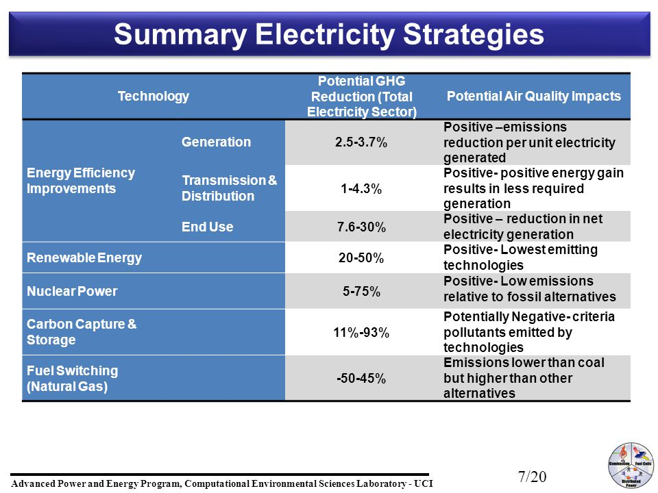 Advanced Power and Energy Program, Computational Environmental Sciences Laboratory - UCI 7/20 Summary Electricity Strategies Technology Potential GHG Reduction (Total Electricity Sector) Potential Air Quality Impacts Energy Efficiency Improvements Generation2.5-3.7% Positive –emissions reduction per unit electricity generated Transmission & Distribution 1-4.3% Positive- positive energy gain results in less required generation End Use7.6-30% Positive – reduction in net electricity generation Renewable Energy20-50% Positive- Lowest emitting technologies Nuclear Power5-75% Positive- Low emissions relative to fossil alternatives Carbon Capture & Storage 11%-93% Potentially Negative- criteria pollutants emitted by technologies Fuel Switching (Natural Gas) -50-45% Emissions lower than coal but higher than other alternatives