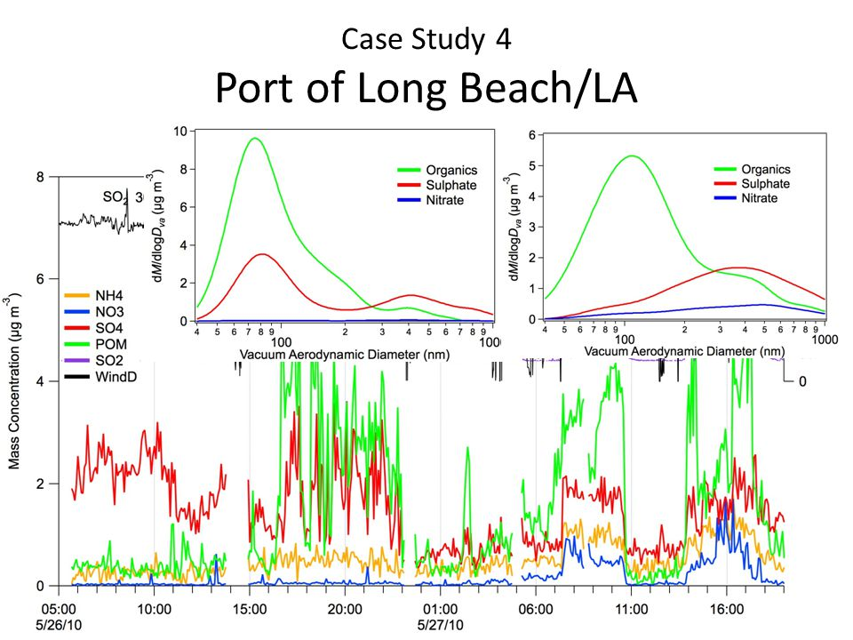 Case Study 4 Port of Long Beach/LA