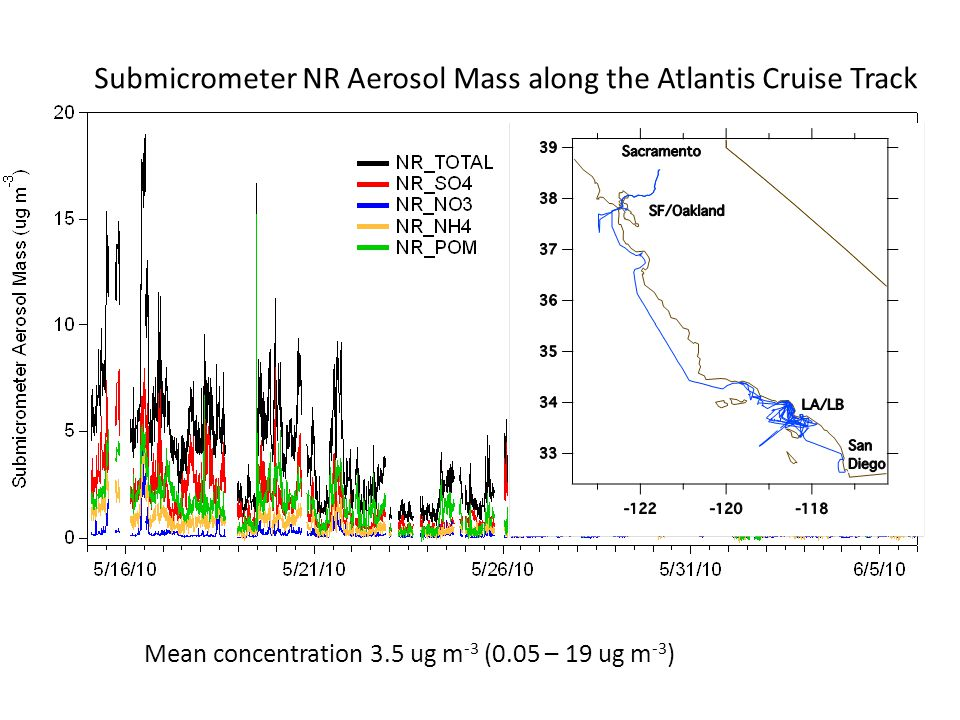 Submicrometer NR Aerosol Mass along the Atlantis Cruise Track Mean concentration 3.5 ug m -3 (0.05 – 19 ug m -3 )