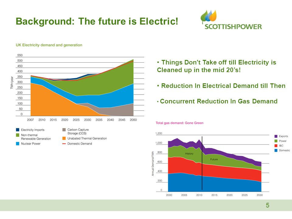 Background: The future is Electric.