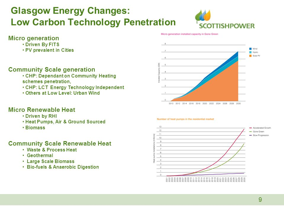 9 Glasgow Energy Changes: Low Carbon Technology Penetration Micro generation Driven By FITS PV prevalent in Cities Community Scale generation CHP: Dependant on Community Heating schemes penetration, CHP: LCT Energy Technology Independent Others at Low Level: Urban Wind Micro Renewable Heat Driven by RHI Heat Pumps, Air & Ground Sourced Biomass Community Scale Renewable Heat Waste & Process Heat Geothermal Large Scale Biomass Bio-fuels & Anaerobic Digestion