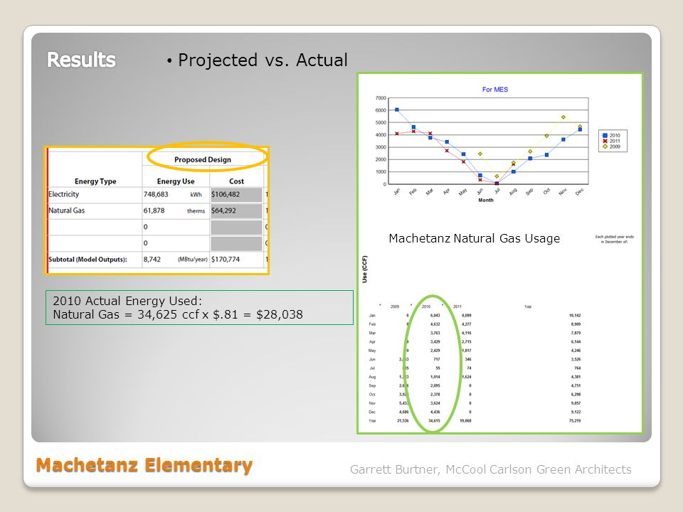 Machetanz Elementary Garrett Burtner, McCool Carlson Green Architects Projected vs. Actual 2010 Actual Energy Used: Natural Gas = 34,625 ccf x $.81 =