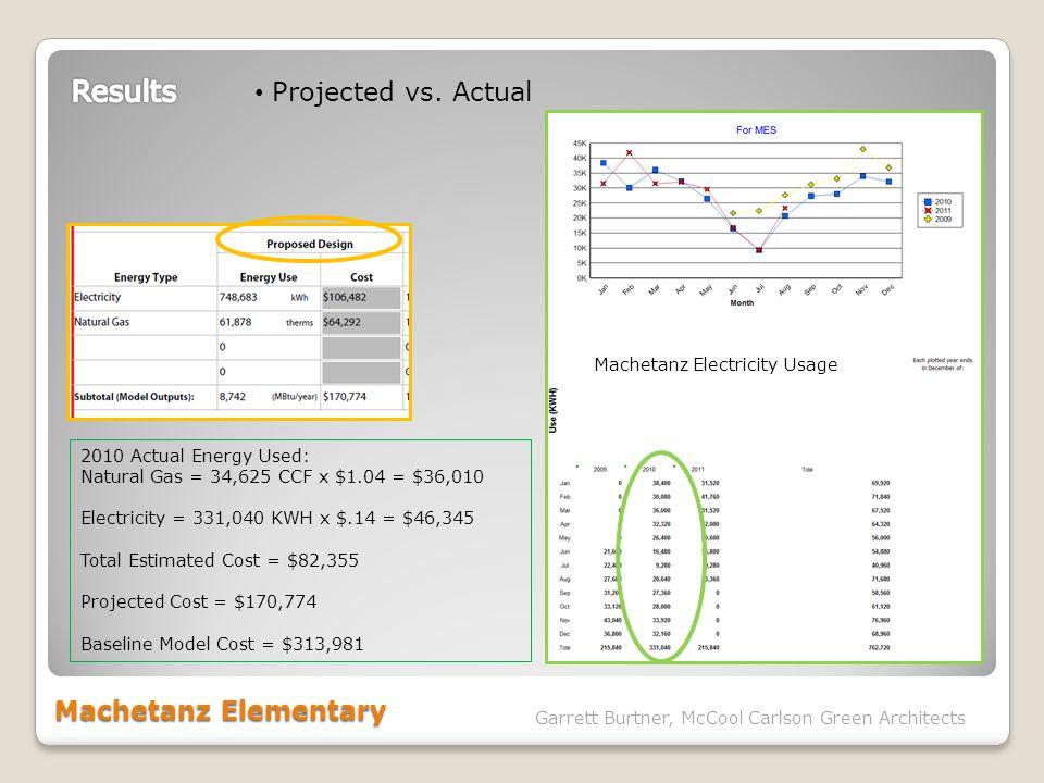Machetanz Elementary Garrett Burtner, McCool Carlson Green Architects Projected vs. Actual 2010 Actual Energy Used: Natural Gas = 34,625 CCF x $1.04 =