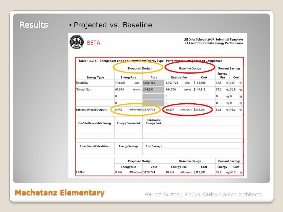 Machetanz Elementary Garrett Burtner, McCool Carlson Green Architects Projected vs. Baseline