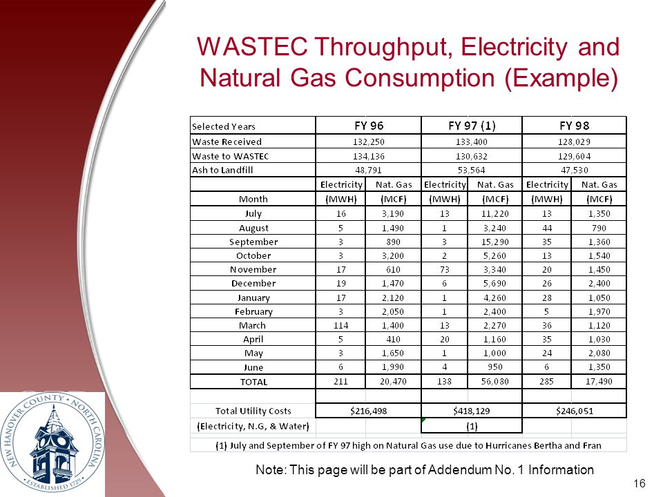 WASTEC Throughput, Electricity and Natural Gas Consumption (Example) 16 Note: This page will be part of Addendum No. 1 Information