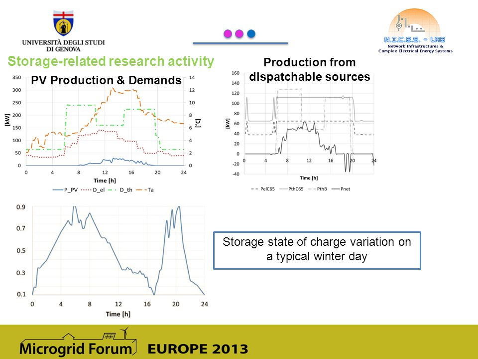 Storage-related research activity Storage state of charge variation on a typical winter day Production from dispatchable sources PV Production & Demands