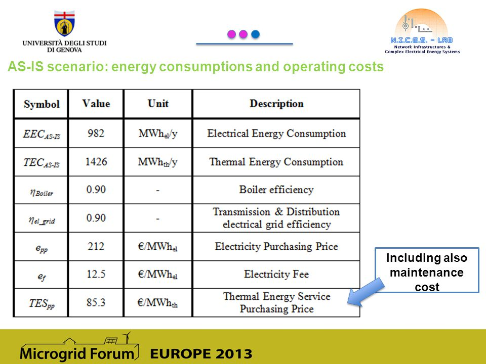 AS-IS scenario: energy consumptions and operating costs Including also maintenance cost