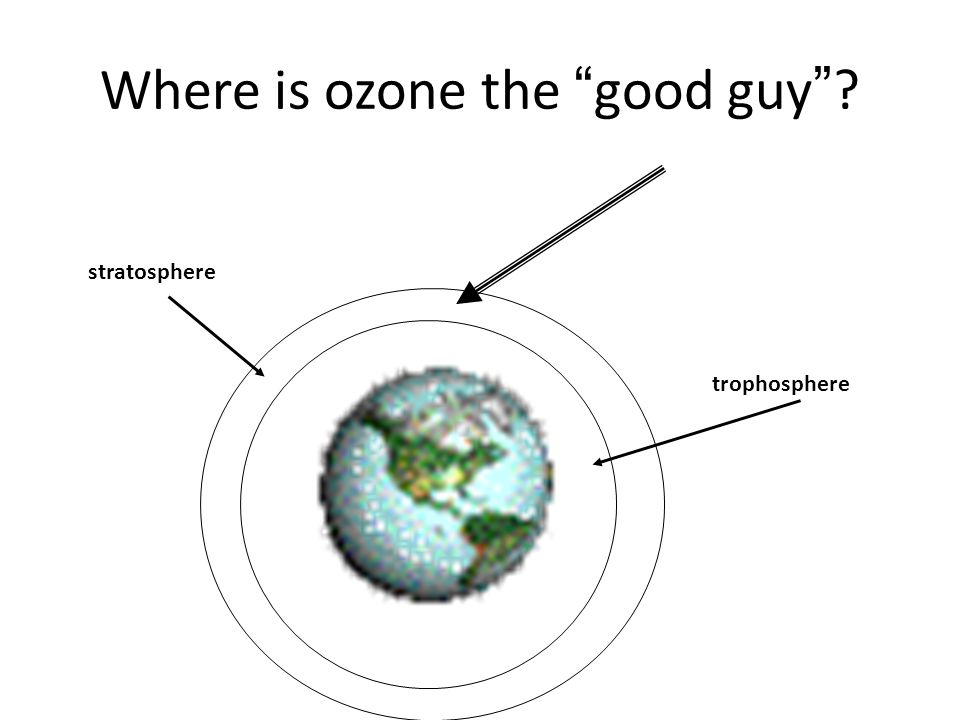 Where is ozone the good guy ? trophosphere stratosphere