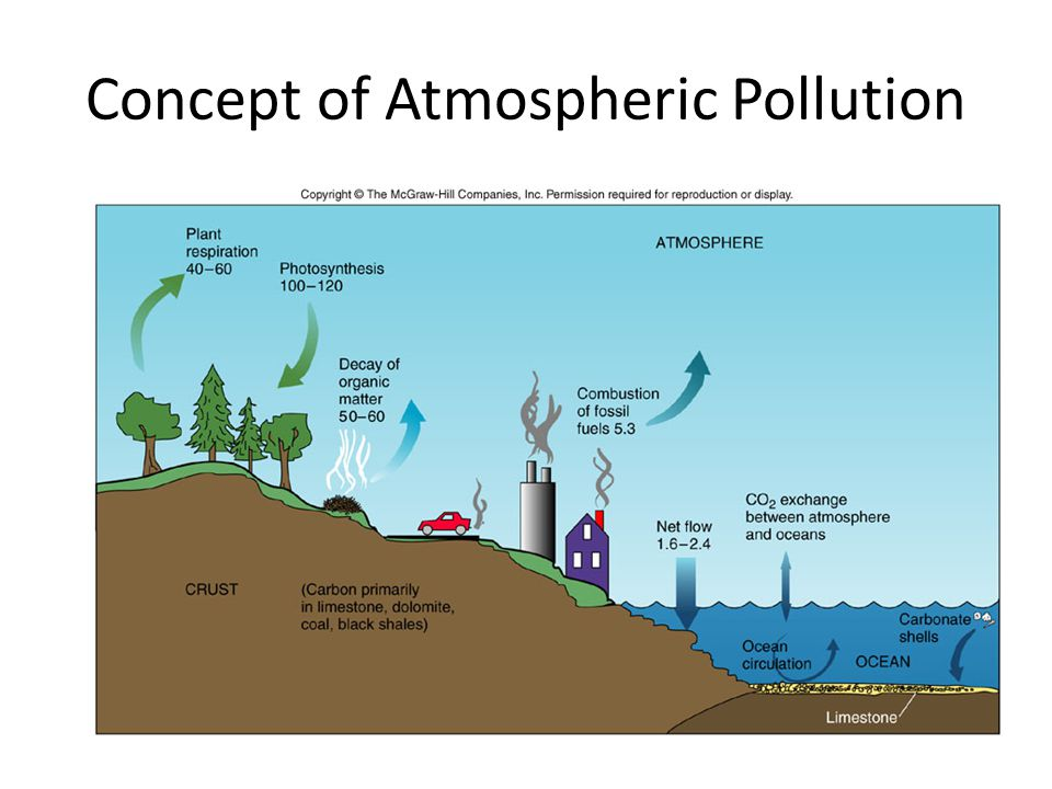 Concept of Atmospheric Pollution