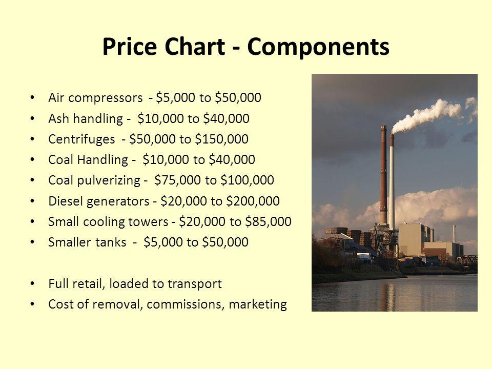Gas Sells – Coal/Steam Does Not PV gas turbine sales 2011-2012 40.0 mw - $4.5 million US to Mexico 14.5 mw - $3.5 million Turkey to India 13.4 mw - $3 million Denmark to India 7.2 mw - $3 million US to Mexico 6.4 mw - $1.6 million US to Colombia 1 mw - $550,000 Netherlands to India PV steam turbine sales 2011-2012 8.4 mw - $102,000 US to US